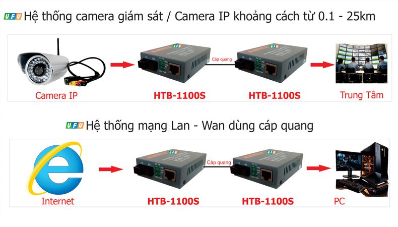 Hệ thống mạng lan, Camera IP sử dụng cáp quang